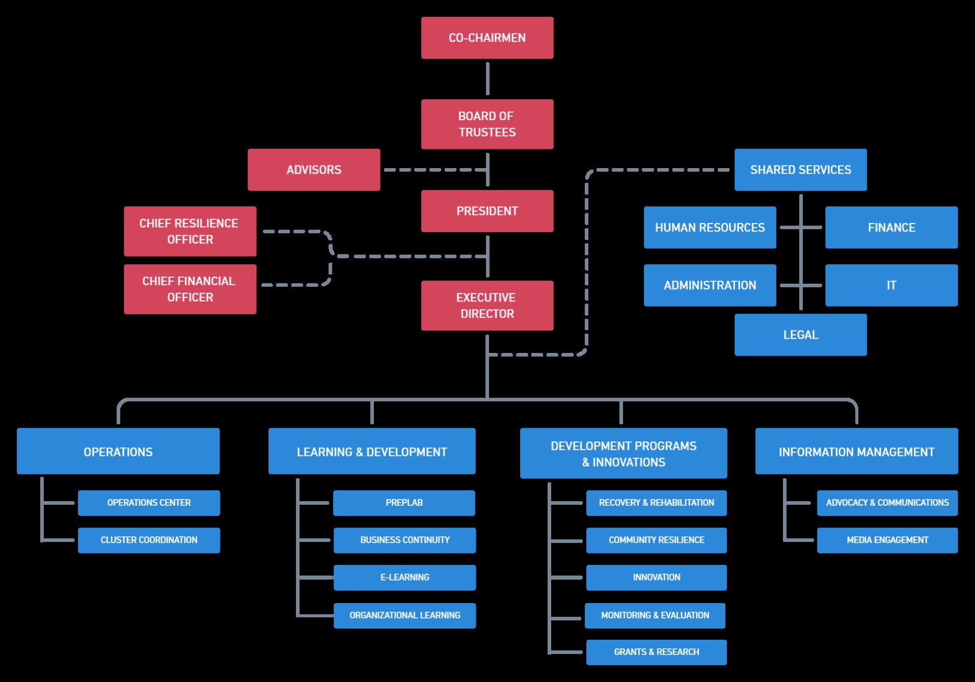 PDRF organizational chart